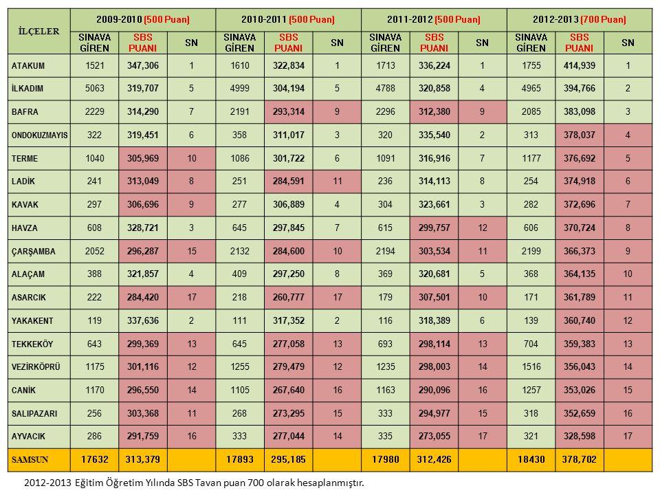 İLÇELER 2009-2010 (500 Puan)2010-2011 (500 Puan)2011-2012 (500 Puan)2012-2013 (700 Puan) SINAVA GİREN SBS PUANI SN SINAVA GİREN SBS PUANI SN SINAVA Gİ