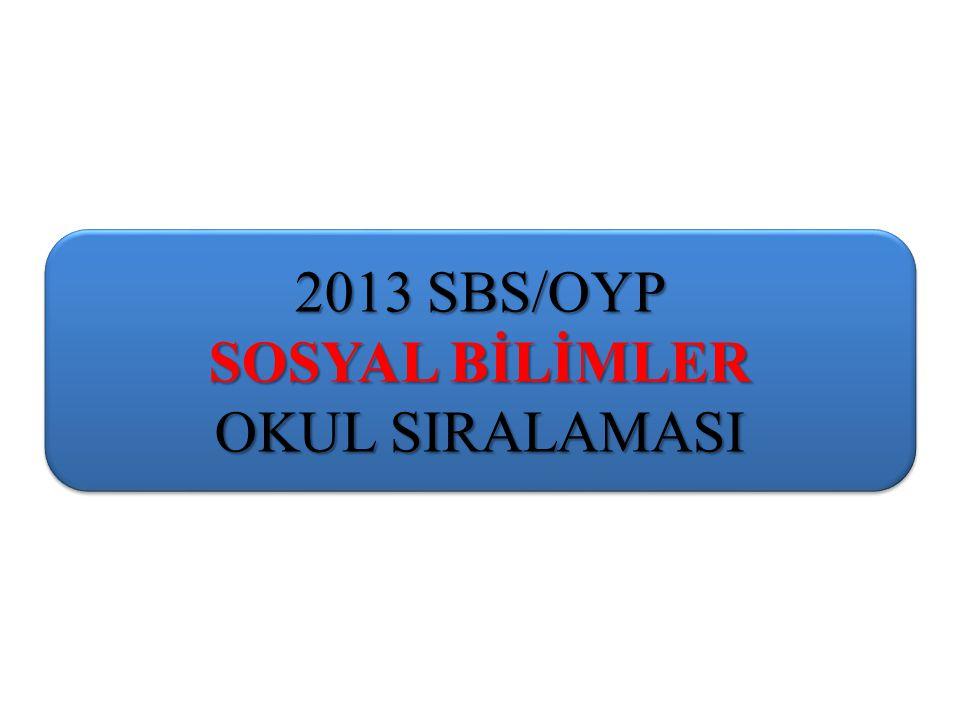 2013 SBS/OYP SOSYAL BİLİMLER OKUL SIRALAMASI 2013 SBS/OYP SOSYAL BİLİMLER OKUL SIRALAMASI