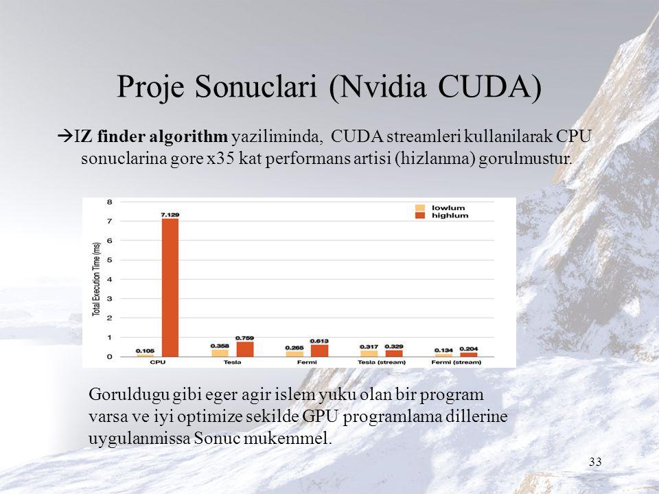 Proje Sonuclari (Nvidia CUDA)  IZ finder algorithm yaziliminda, CUDA streamleri kullanilarak CPU sonuclarina gore x35 kat performans artisi (hizlanma) gorulmustur.
