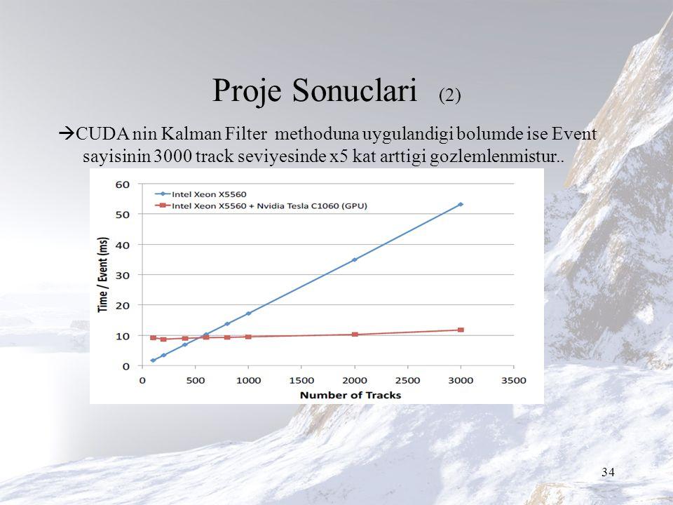 Proje Sonuclari (2)  CUDA nin Kalman Filter methoduna uygulandigi bolumde ise Event sayisinin 3000 track seviyesinde x5 kat arttigi gozlemlenmistur..
