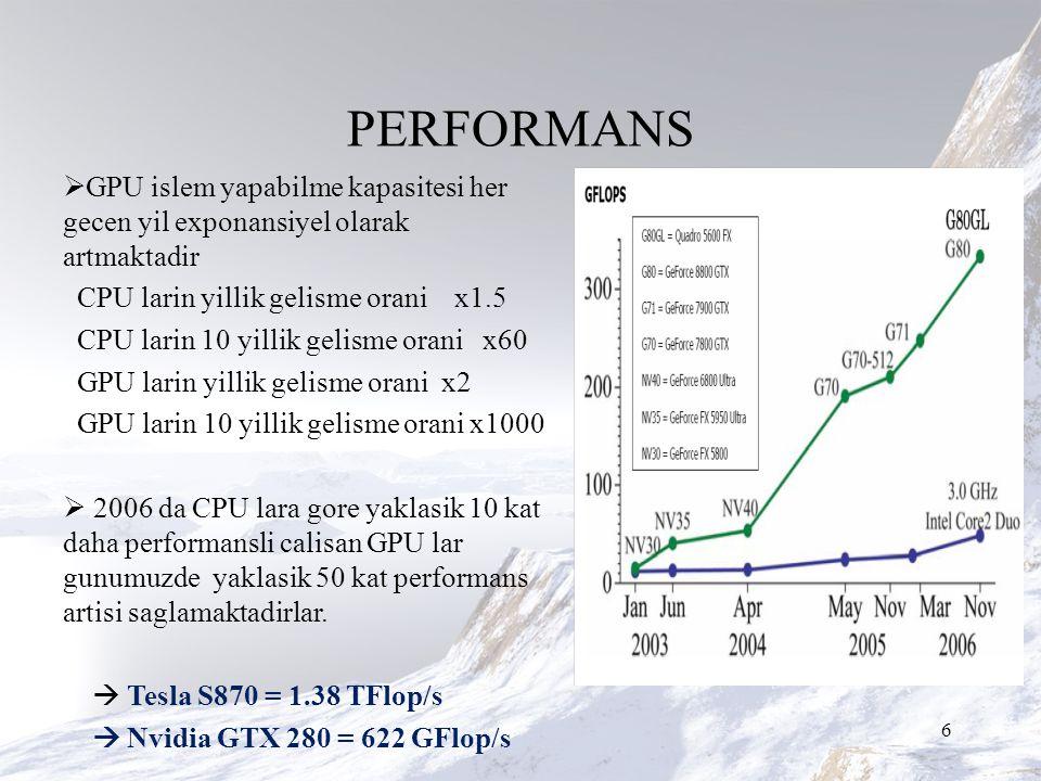 PERFORMANS  GPU islem yapabilme kapasitesi her gecen yil exponansiyel olarak artmaktadir CPU larin yillik gelisme orani x1.5 CPU larin 10 yillik gelisme orani x60 GPU larin yillik gelisme orani x2 GPU larin 10 yillik gelisme orani x1000  2006 da CPU lara gore yaklasik 10 kat daha performansli calisan GPU lar gunumuzde yaklasik 50 kat performans artisi saglamaktadirlar.