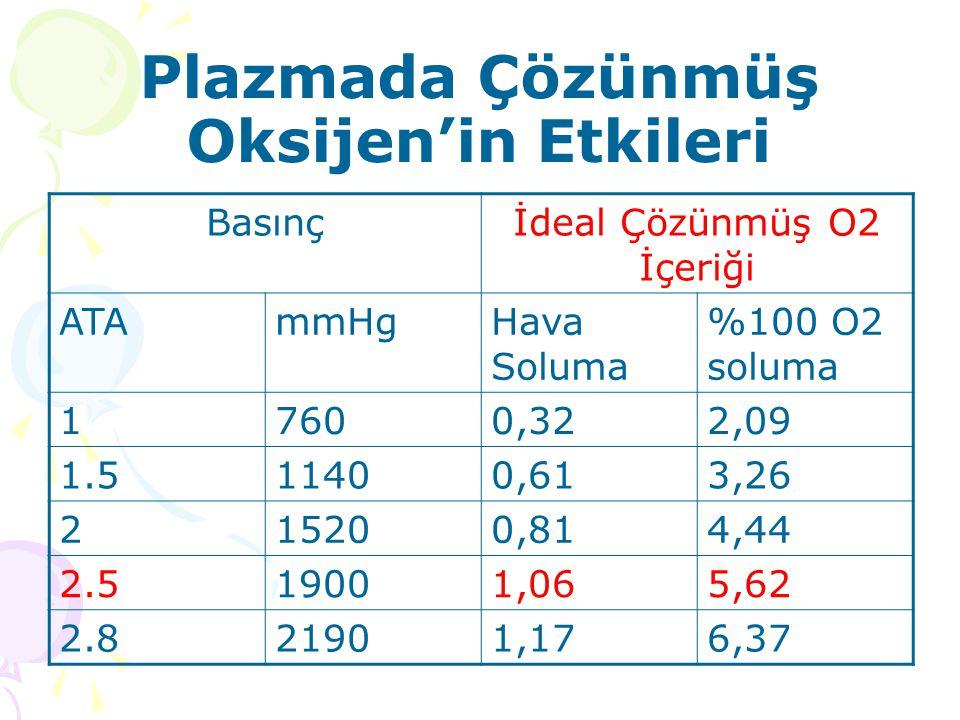 Basınçİdeal Çözünmüş O2 İçeriği ATAmmHgHava Soluma %100 O2 soluma 17600,322,09 1.511400,613,26 215200,814,44 2.519001,065,62 2.821901,176,37 Plazmada
