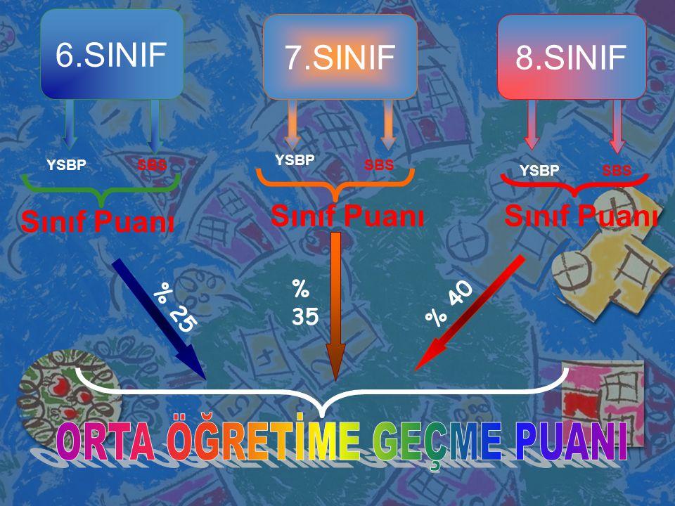 6.SINIF SBSYSBP 8.SINIF SBSYSBP % 25 % 40 Sınıf Puanı 7.SINIF Sınıf Puanı YSBP SBS % 35