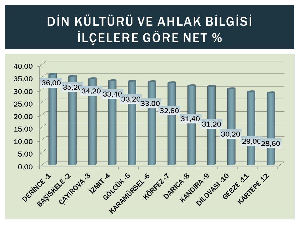 DİN KÜLTÜRÜ VE AHLAK BİLGİSİ İLÇELERE GÖRE NET %