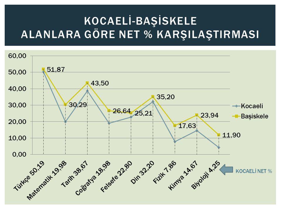 KOCAELİ-BAŞİSKELE ALANLARA GÖRE NET % KARŞILAŞTIRMASI KOCAELİ NET %