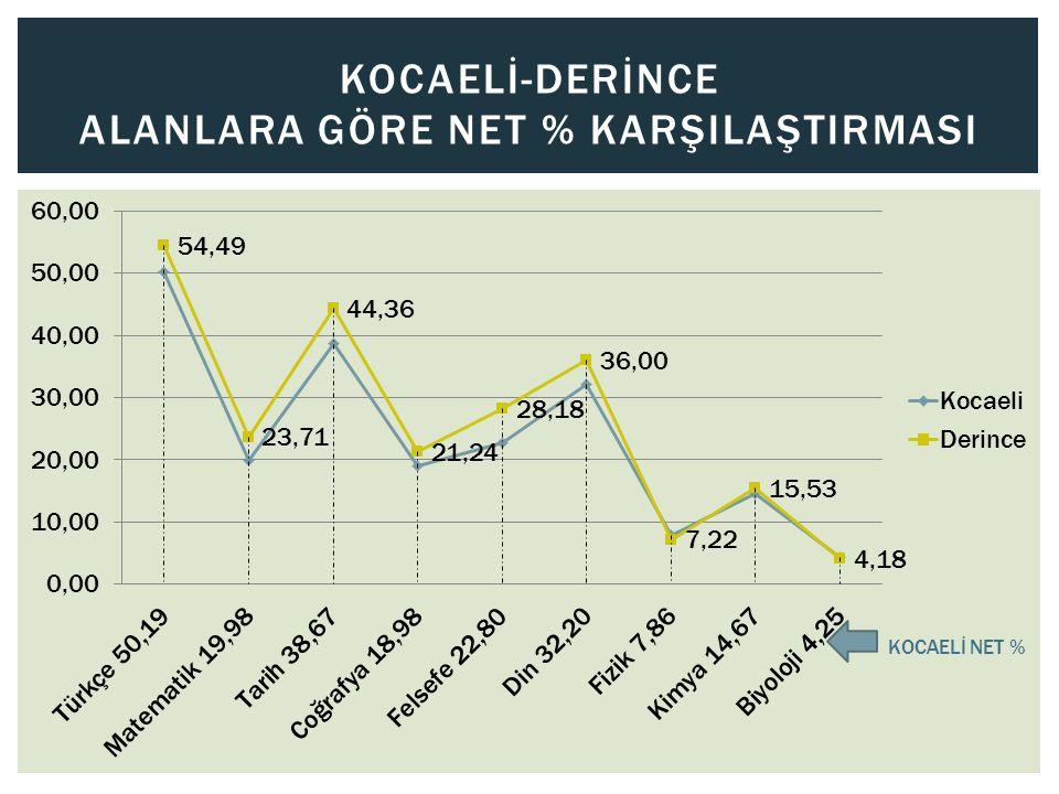 KOCAELİ-İZMİT ALANLARA GÖRE NET % KARŞILAŞTIRMASI KOCAELİ NET %
