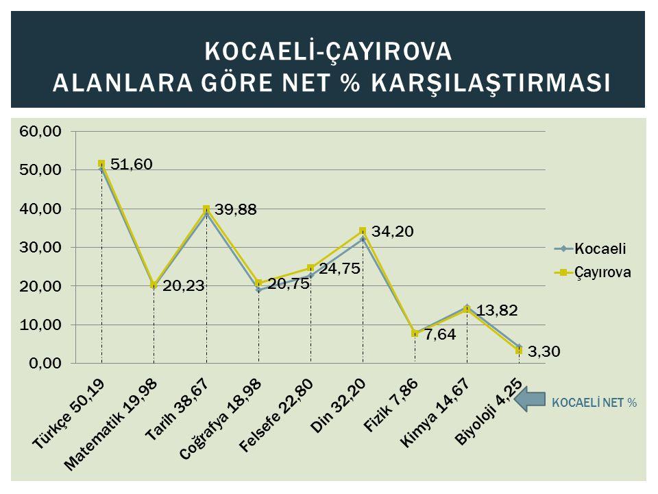 KOCAELİ-ÇAYIROVA ALANLARA GÖRE NET % KARŞILAŞTIRMASI KOCAELİ NET %