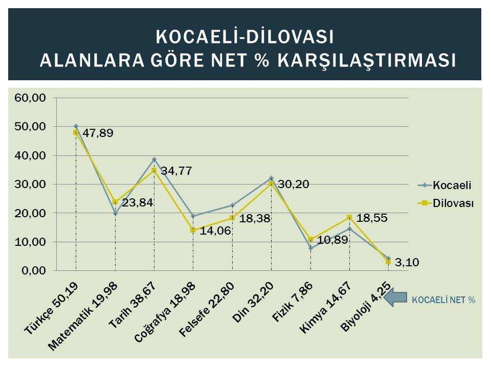 KOCAELİ-DİLOVASI ALANLARA GÖRE NET % KARŞILAŞTIRMASI KOCAELİ NET %