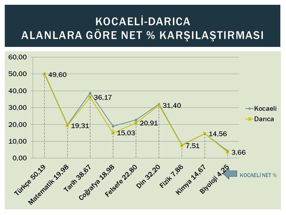 KOCAELİ-DARICA ALANLARA GÖRE NET % KARŞILAŞTIRMASI KOCAELİ NET %