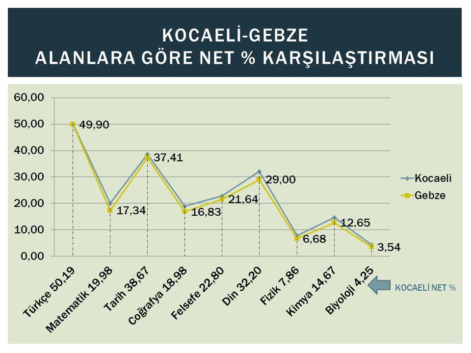 KOCAELİ-GEBZE ALANLARA GÖRE NET % KARŞILAŞTIRMASI KOCAELİ NET %