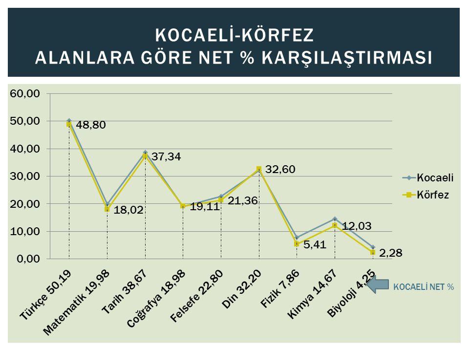KOCAELİ-KÖRFEZ ALANLARA GÖRE NET % KARŞILAŞTIRMASI KOCAELİ NET %