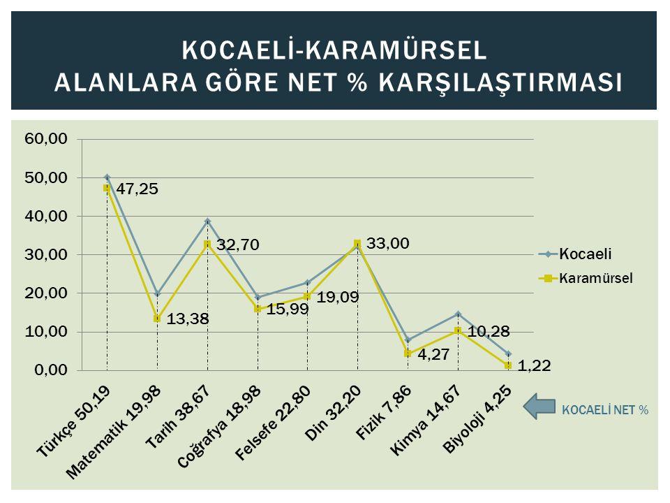 KOCAELİ-KARTEPE ALANLARA GÖRE NET % KARŞILAŞTIRMASI KOCAELİ NET %