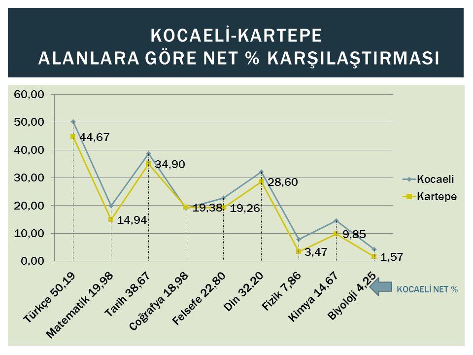 KOCAELİ-KANDIRA ALANLARA GÖRE NET % KARŞILAŞTIRMASI KOCAELİ NET %