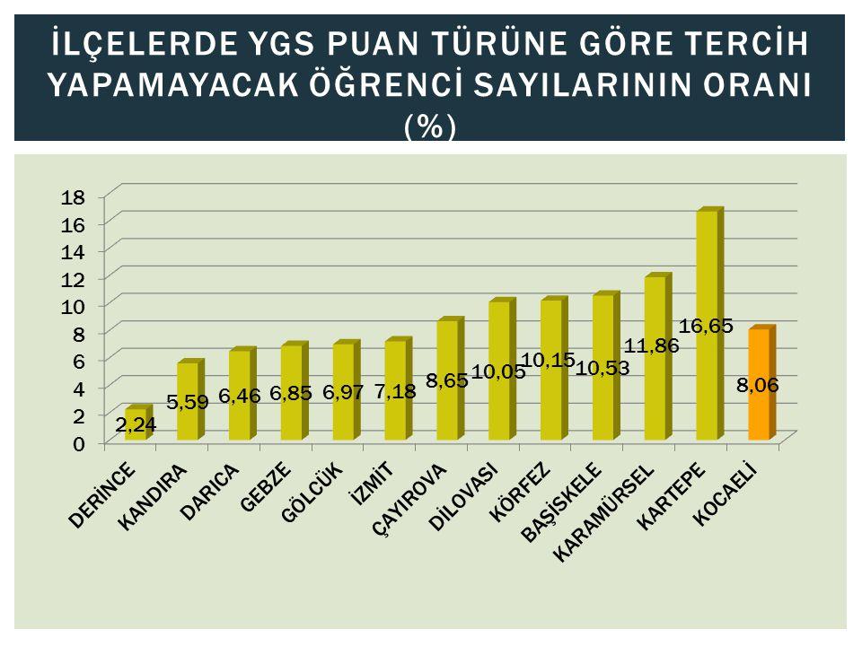 İLÇELERDE YGS PUAN TÜRÜNE GÖRE TERCİH YAPAMAYACAK ÖĞRENCİ SAYILARININ ORANI (%)