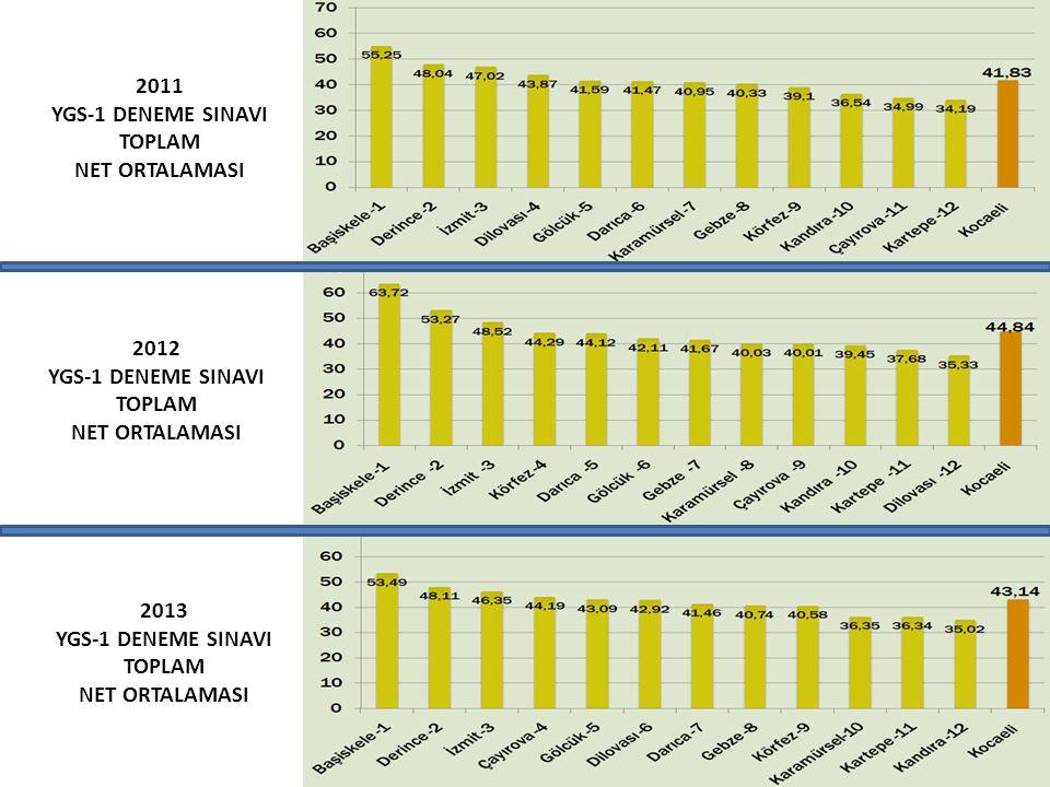 2011 YGS-1 DENEME SINAVI TOPLAM NET ORTALAMASI 2012 YGS-1 DENEME SINAVI TOPLAM NET ORTALAMASI 2013 YGS-1 DENEME SINAVI TOPLAM NET ORTALAMASI