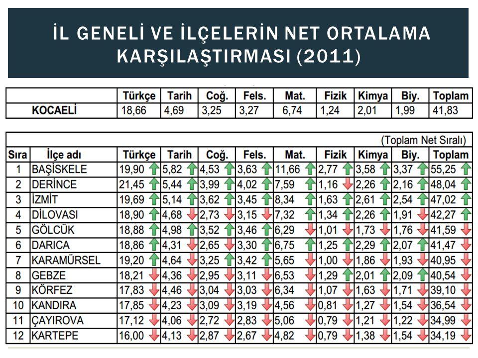 İL GENELİ VE İLÇELERİN NET ORTALAMA KARŞILAŞTIRMASI (2012)