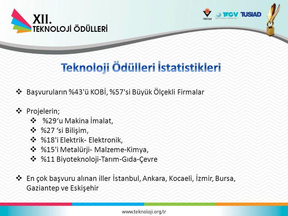  Başvuruların %43 ü KOBİ, %57 si Büyük Ölçekli Firmalar  Projelerin;  %29'u Makina İmalat,  %27 'si Bilişim,  %18 i Elektrik- Elektronik,  %15 i Metalürji- Malzeme-Kimya,  %11 Biyoteknoloji-Tarım-Gıda-Çevre  En çok başvuru alınan iller İstanbul, Ankara, Kocaeli, İzmir, Bursa, Gaziantep ve Eskişehir