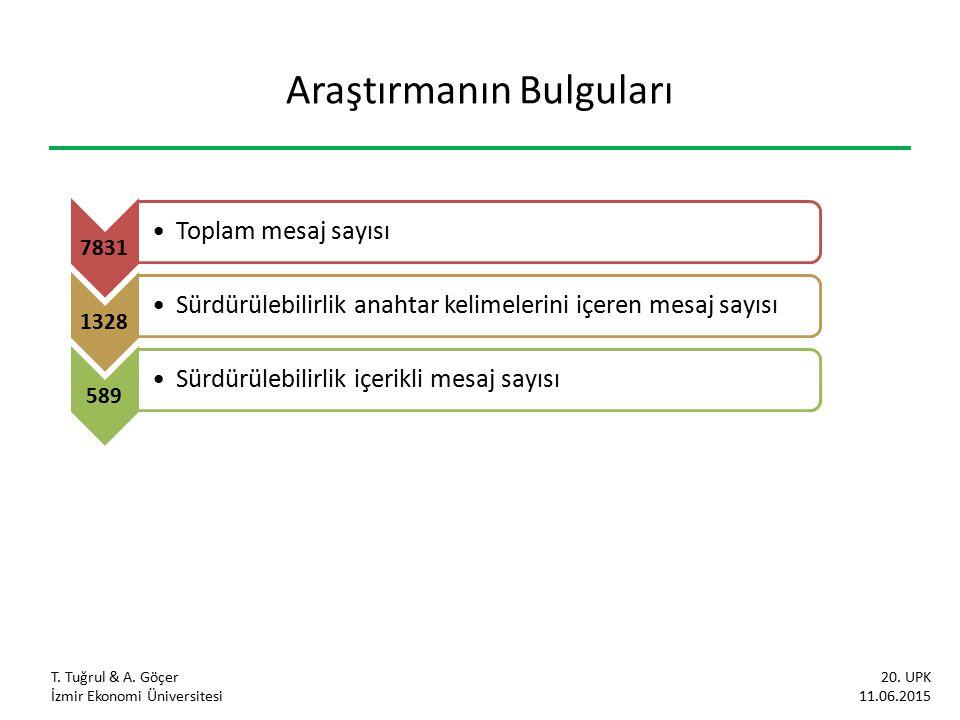 Araştırmanın Bulguları T. Tuğrul & A. Göçer İzmir Ekonomi Üniversitesi 20. UPK 11.06.2015 7831 Toplam mesaj sayısı 1328 Sürdürülebilirlik anahtar keli