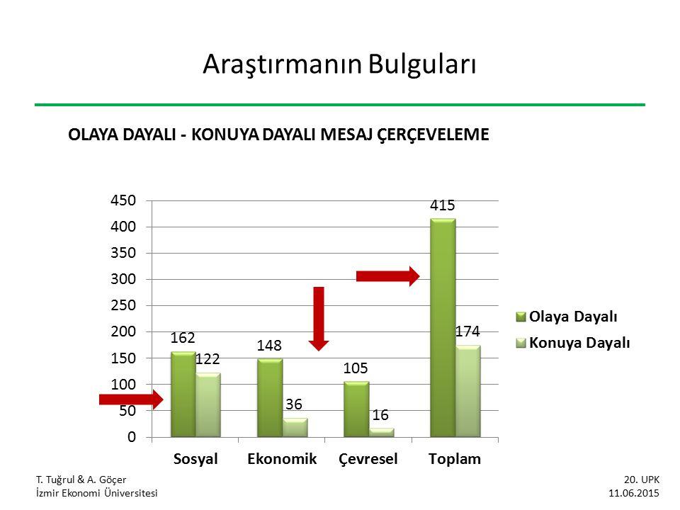Araştırmanın Bulguları OLAYA DAYALI - KONUYA DAYALI MESAJ ÇERÇEVELEME T. Tuğrul & A. Göçer İzmir Ekonomi Üniversitesi 20. UPK 11.06.2015