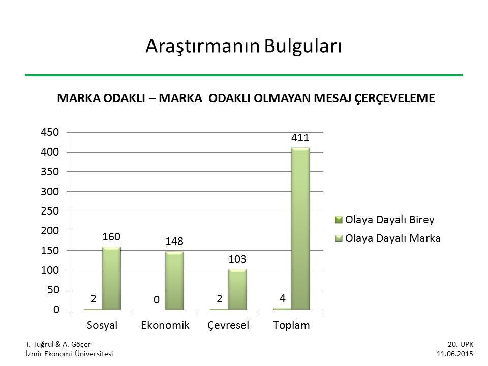 Araştırmanın Bulguları T. Tuğrul & A. Göçer İzmir Ekonomi Üniversitesi 20. UPK 11.06.2015 MARKA ODAKLI – MARKA ODAKLI OLMAYAN MESAJ ÇERÇEVELEME