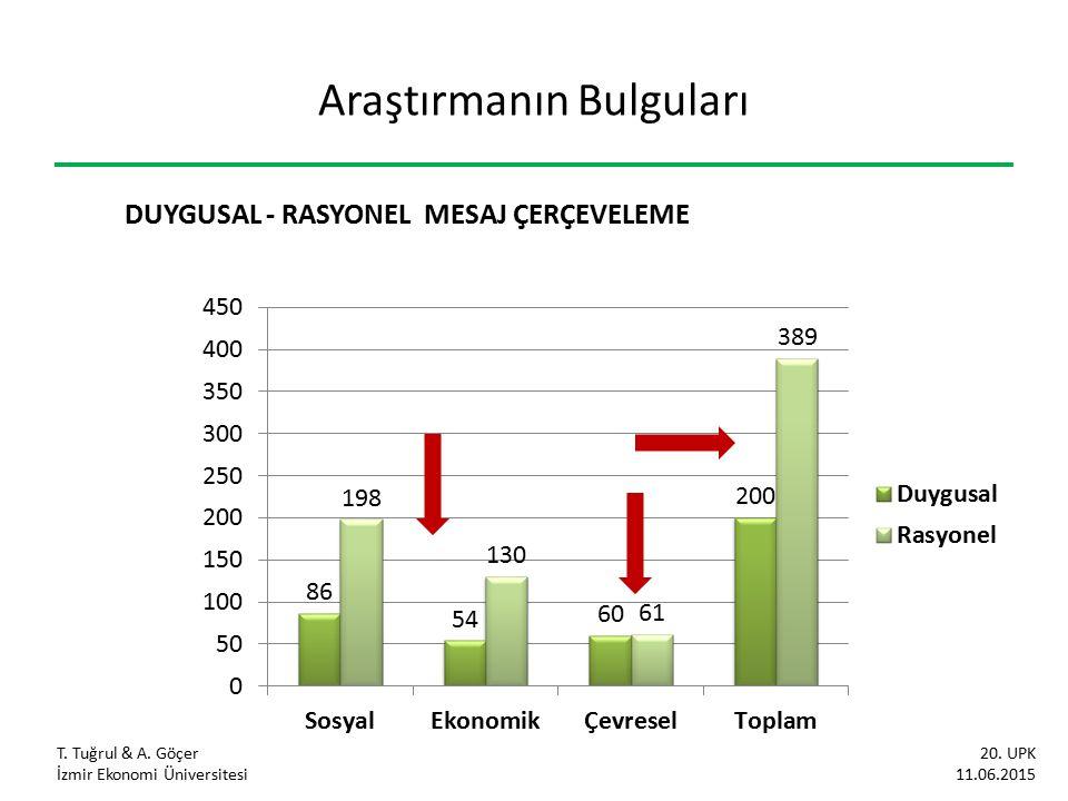 Araştırmanın Bulguları T. Tuğrul & A. Göçer İzmir Ekonomi Üniversitesi 20. UPK 11.06.2015 DUYGUSAL - RASYONEL MESAJ ÇERÇEVELEME
