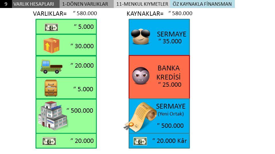 ₺ 5.000 ₺ 30.000 ₺ 20.000 ₺ 5.000 ₺ 500.000 VARLIKLAR= ₺ 35.000 KAYNAKLAR= ₺ 35.000 SERMAYE ₺ 25.000 BANKA KREDİSİ ₺ 60.000 ₺ 500.000 SERMAYE (Yeni Or