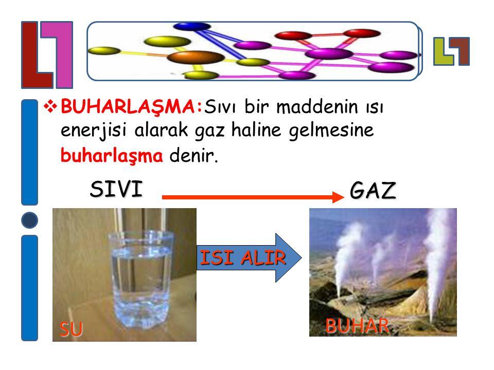  BUHARLAŞMA:Sıvı bir maddenin ısı enerjisi alarak gaz haline gelmesine buharlaşma denir. SIVI BUHAR GAZ ISI ALIR SU