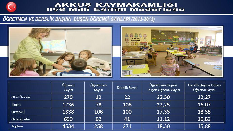 ÖĞRETMEN VE DERSLİK BAŞINA DÜŞEN ÖĞRENCİ SAYILARI (2012-2013)ÖĞRETMEN VE DERSLİK BAŞINA DÜŞEN ÖĞRENCİ SAYILARI (2012-2013)Öğrenci Sayısı SayısıÖğretmenSayısı Derslik Sayısı Öğretmen Başına Düşen Öğrenci Sayısı Düşen Öğrenci Sayısı Derslik Başına Düşen Öğrenci Sayısı Okul Öncesi 270122222,5012,27 İlkokul 17367810822,2516,07 Ortaokul 183810610017,3318,38 Ortaöğretim 690624111,1216,82 Toplam 453425827118,3015,88