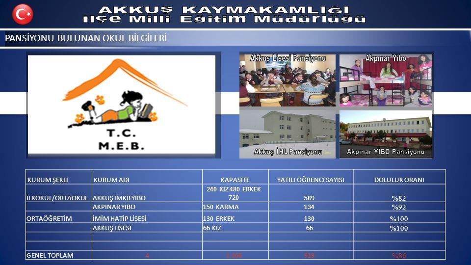 MERKEZİ SINAV İSTATİSTİKLERİ 201020112012 Toplam ÖĞR.(*) Ortalama SBS - 8 Ortalama OYP Toplam ÖĞR.(*) Ortalama SBS - 8 Ortalama OYP Sınava Giren Öğr.