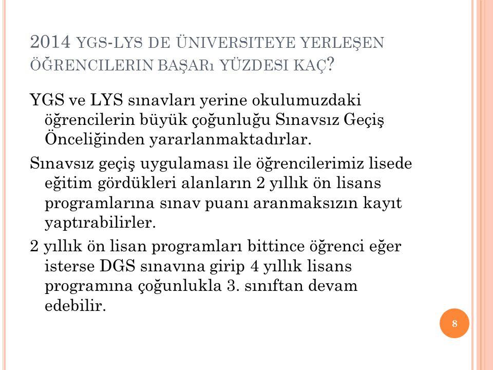 2014 YGS - LYS DE ÜNIVERSITEYE YERLEŞEN ÖĞRENCILERIN BAŞARı YÜZDESI KAÇ .