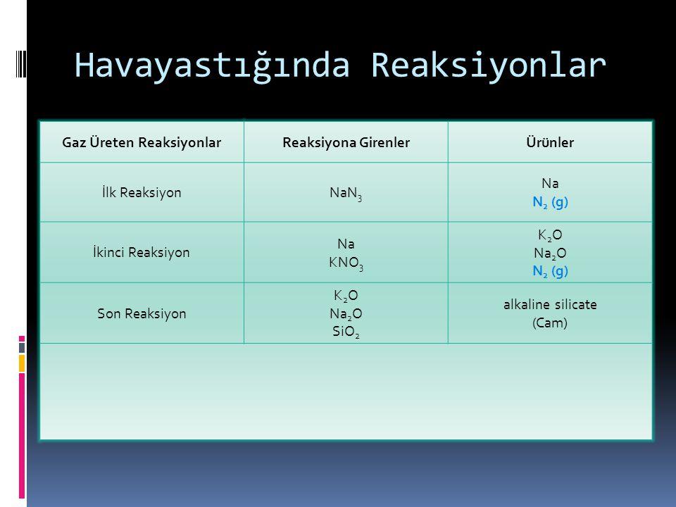 Gaz Üreten ReaksiyonlarReaksiyona GirenlerÜrünler İlk ReaksiyonNaN 3 Na N 2 (g) İkinci Reaksiyon Na KNO 3 K 2 O Na 2 O N 2 (g) Son Reaksiyon K 2 O Na