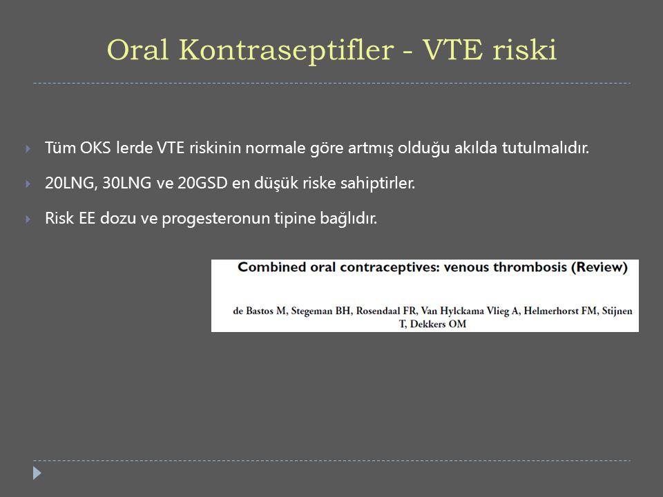 Oral Kontraseptifler - VTE riski  Tüm OKS lerde VTE riskinin normale göre artmış olduğu akılda tutulmalıdır.  20LNG, 30LNG ve 20GSD en düşük riske s