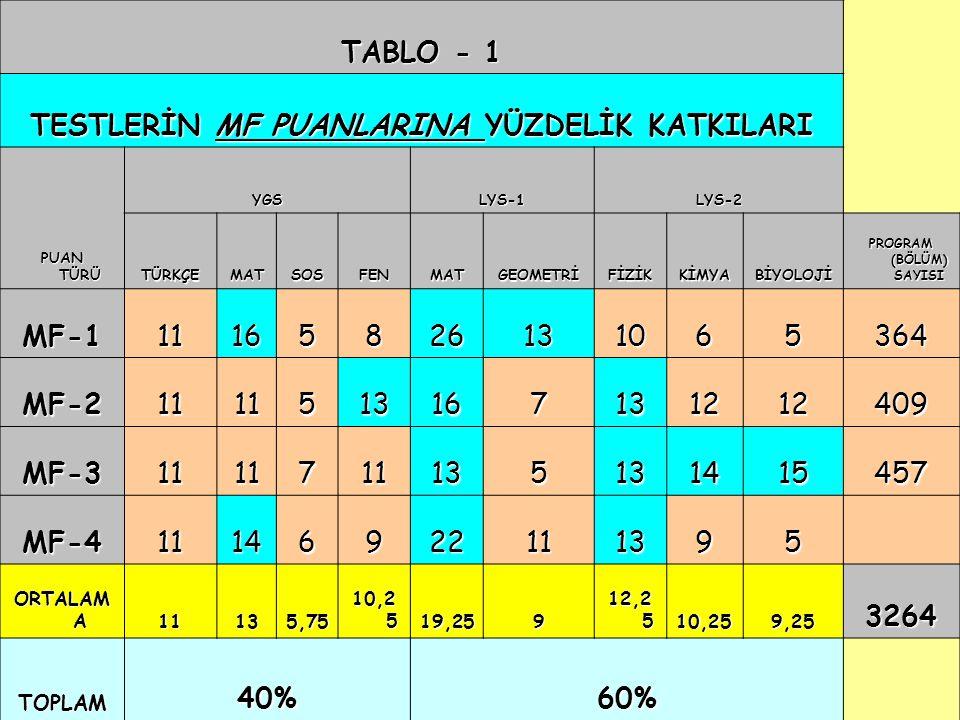 26 TABLO - 1 TESTLERİN MF PUANLARINA YÜZDELİK KATKILARI PUAN TÜRÜ YGSLYS-1LYS-2 TÜRKÇEMATSOSFENMATGEOMETRİFİZİKKİMYABİYOLOJİ PROGRAM (BÖLÜM) SAYISI MF