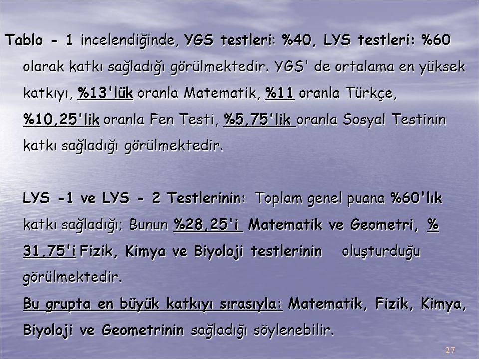 27 Tablo - 1 incelendiğinde, YGS testleri: %40, LYS testleri: %60 olarak katkı sağladığı görülmektedir. YGS' de ortalama en yüksek katkıyı, %13'lük or