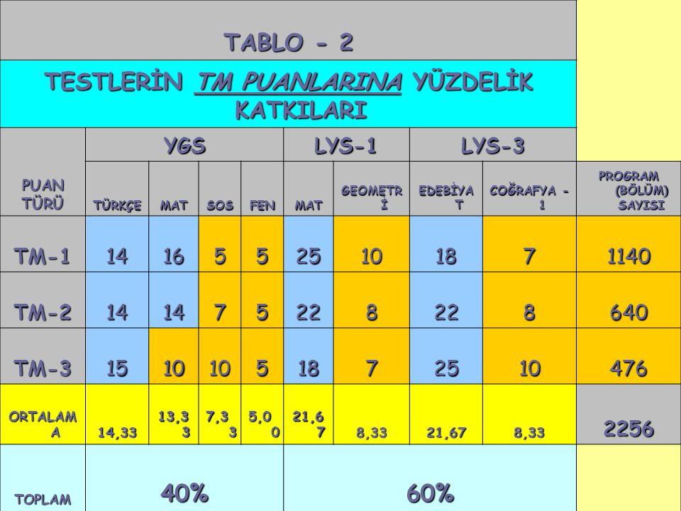 28 TABLO - 2 TESTLERİN TM PUANLARINA YÜZDELİK KATKILARI PUANTÜRÜ YGSLYS-1LYS-3 TÜRKÇEMATSOSFENMAT GEOMETR İ EDEBİYA T COĞRAFYA - 1 PROGRAM (BÖLÜM) SAY
