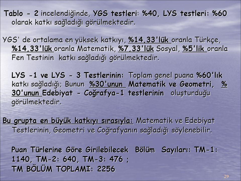 29 Tablo - 2 incelendiğinde, YGS testleri: %40, LYS testleri: %60 olarak katkı sağladığı görülmektedir. Tablo - 2 incelendiğinde, YGS testleri: %40, L