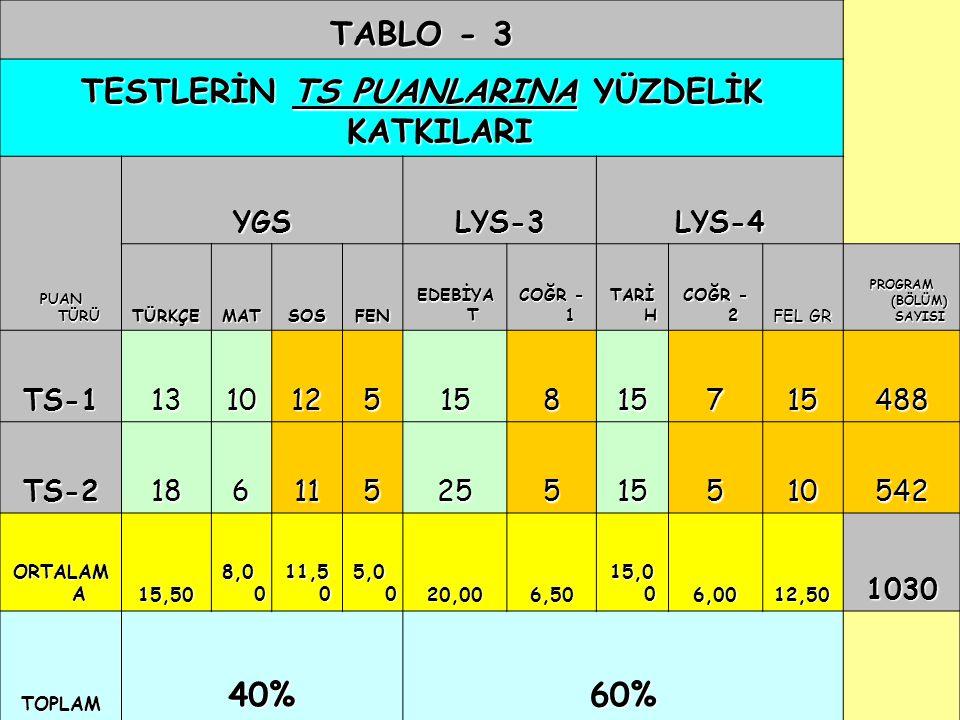 02.08.2015 30 TABLO - 3 TESTLERİN TS PUANLARINA YÜZDELİK KATKILARI PUAN TÜRÜ YGSLYS-3LYS-4 TÜRKÇEMATSOSFEN EDEBİYA T COĞR - 1 TARİ H COĞR - 2 FEL GR P