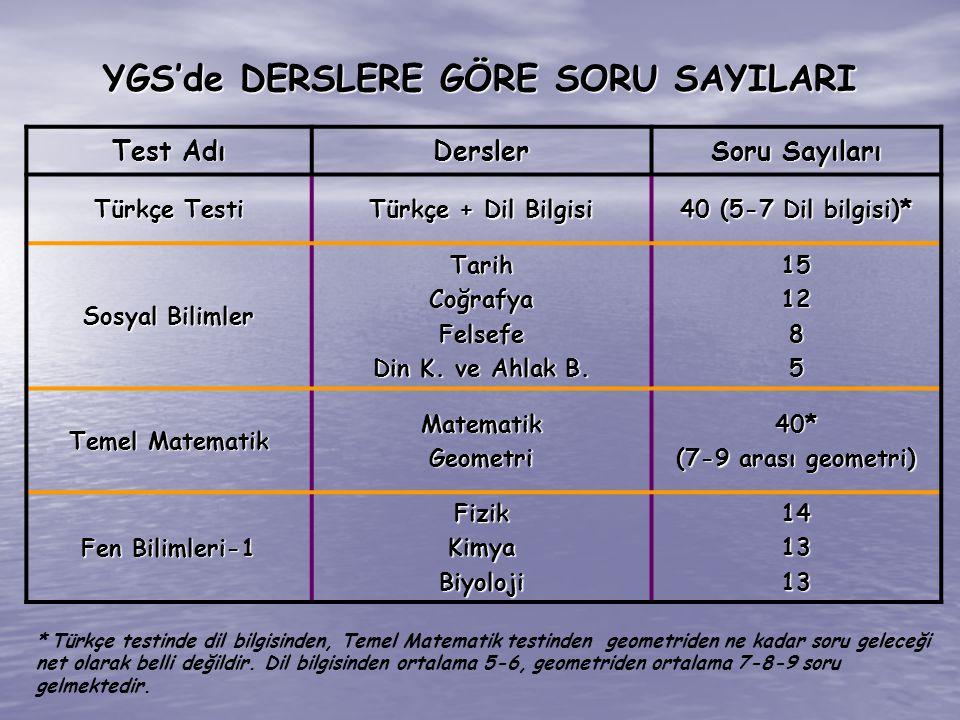 29 Tablo - 2 incelendiğinde, YGS testleri: %40, LYS testleri: %60 olarak katkı sağladığı görülmektedir.