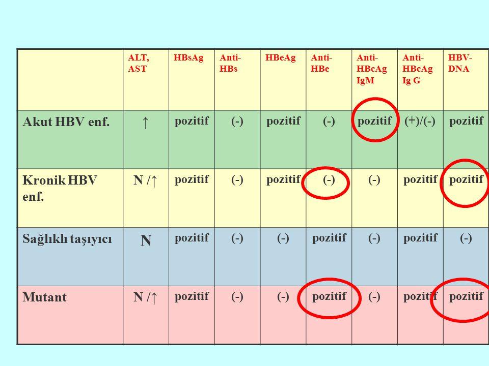ALT, AST HBsAgAnti- HBs HBeAgAnti- HBe Anti- HBcAg IgM Anti- HBcAg Ig G HBV- DNA Akut HBV enf.↑ pozitif(-)pozitif(-)pozitif(+)/(-)pozitif Kronik HBV e