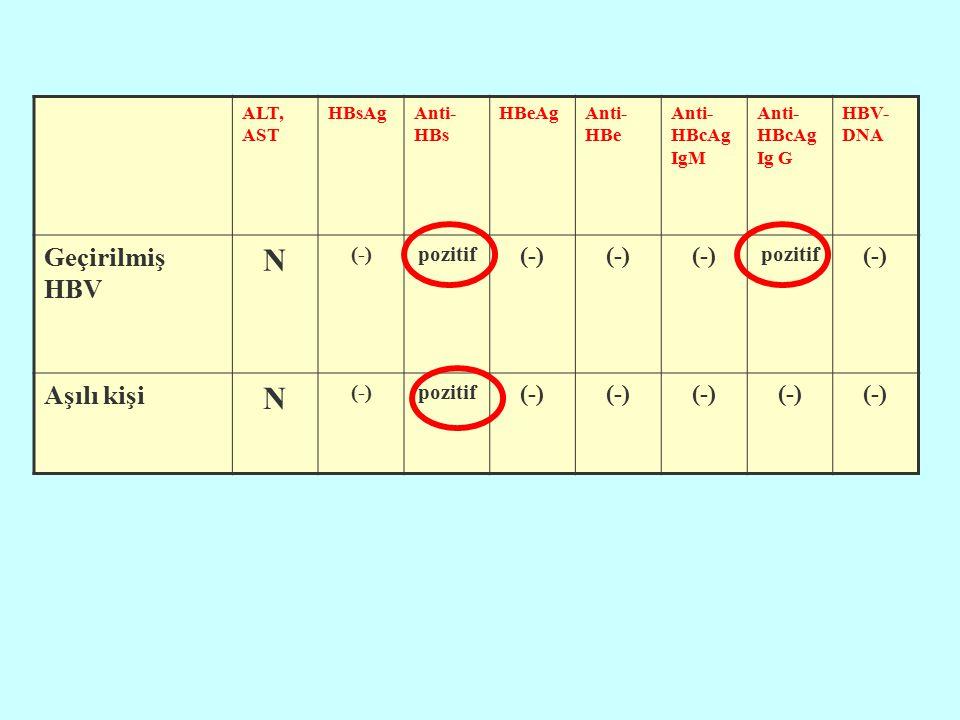 ALT, AST HBsAgAnti- HBs HBeAgAnti- HBe Anti- HBcAg IgM Anti- HBcAg Ig G HBV- DNA Geçirilmiş HBV N (-)pozitif (-) pozitif (-) Aşılı kişi N (-)pozitif (