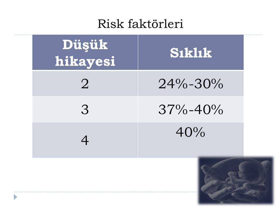 Risk faktörleri Düşük hikayesi Sıklık 224%-30% 337%-40% 4 40%