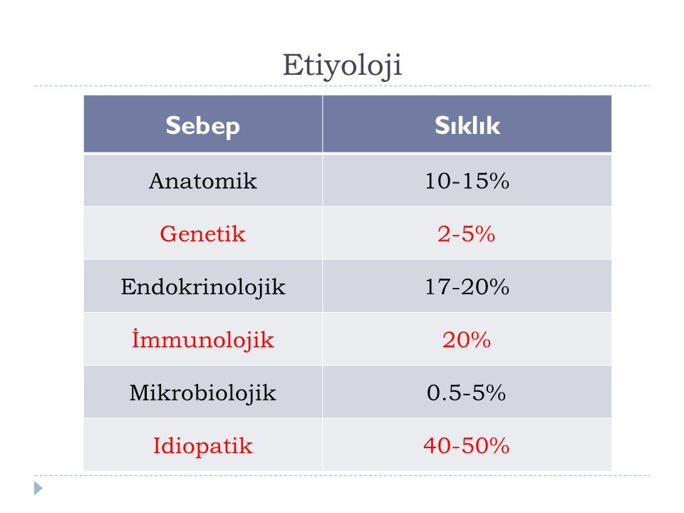 Etiyoloji SebepSıklık Anatomik10-15% Genetik2-5% Endokrinolojik17-20% İmmunolojik20% Mikrobiolojik0.5-5% Idiopatik40-50%