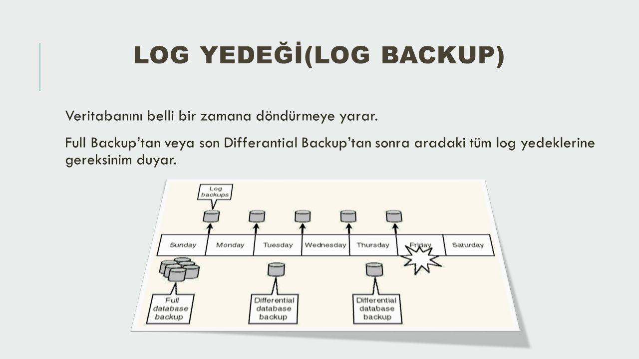 YEDEK VE MEDYA KAVRAMLARİ Yedekleme Aygıtı(Backup Device)  Sql Server'ın yedekleri yazabilece ğ i manyetik veri saklama ortamıdır.