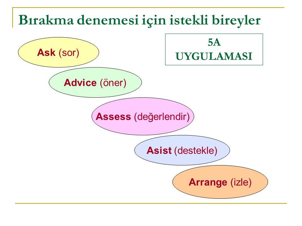 Bırakma denemesi için istekli bireyler Ask (sor) Advice (öner) Assess (değerlendir) Asist (destekle) Arrange (izle) 5A UYGULAMASI