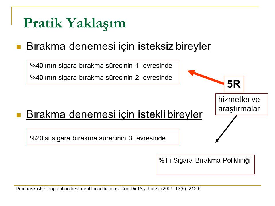 Pratik Yaklaşım Bırakma denemesi için isteksiz bireyler Bırakma denemesi için istekli bireyler Prochaska JO. Population treatment for addictions. Curr