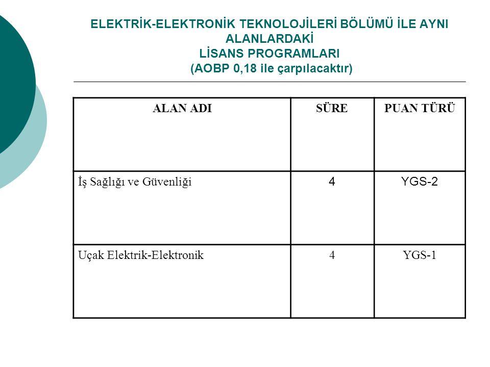 ELEKTRİK-ELEKTRONİK TEKNOLOJİLERİ BÖLÜMÜ İLE AYNI ALANLARDAKİ LİSANS PROGRAMLARI (AOBP 0,18 ile çarpılacaktır) ALAN ADISÜREPUAN TÜRÜ İş Sağlığı ve Güvenliği 4YGS-2 Uçak Elektrik-Elektronik4YGS-1