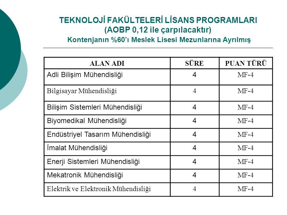 TEKNOLOJİ FAKÜLTELERİ LİSANS PROGRAMLARI (AOBP 0,12 ile çarpılacaktır) Kontenjanın %60'ı Meslek Lisesi Mezunlarına Ayrılmış ALAN ADISÜREPUAN TÜRÜ Adli Bilişim Mühendisliği4 MF-4 Bilgisayar Mühendisliği4MF-4 Bilişim Sistemleri Mühendisliği4 MF-4 Biyomedikal Mühendisliği4 MF-4 Endüstriyel Tasarım Mühendisliği4 MF-4 İmalat Mühendisliği4 MF-4 Enerji Sistemleri Mühendisliği4 MF-4 Mekatronik Mühendisliği4 MF-4 Elektrik ve Elektronik Mühendisliği4MF-4