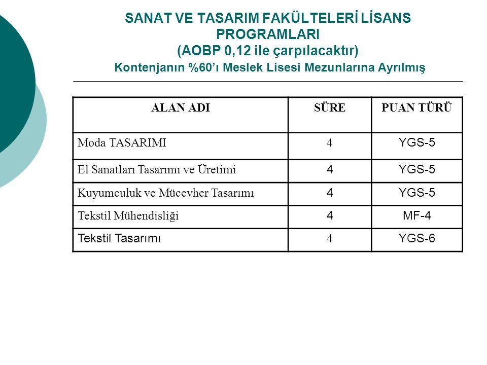 SANAT VE TASARIM FAKÜLTELERİ LİSANS PROGRAMLARI (AOBP 0,12 ile çarpılacaktır) Kontenjanın %60'ı Meslek Lisesi Mezunlarına Ayrılmış ALAN ADISÜREPUAN TÜRÜ Moda TASARIMI4 YGS-5 El Sanatları Tasarımı ve Üretimi 4YGS-5 Kuyumculuk ve Mücevher Tasarımı 4YGS-5 Tekstil Mühendisliği 4MF-4 Tekstil Tasarımı 4 YGS-6