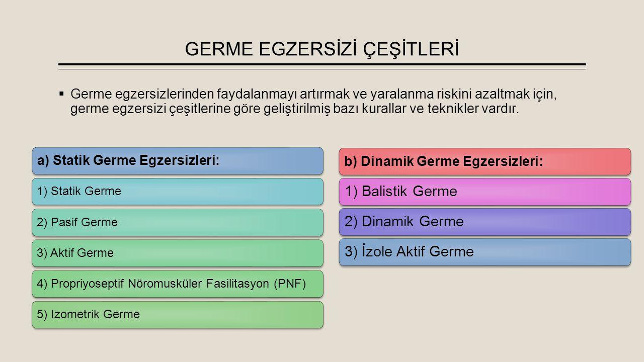 b) Dinamik Germe Egzersizi Türleri 2) Dinamik Germe:  Balistik germenin aksine, yumusak ve kontrollü olarak yapılan normal eklem hareket açıklıgı sınırları içerisinde kalan yaylanma ve sallanma hareketlerinin kullanılmasını içeren bir germe yöntemidir.
