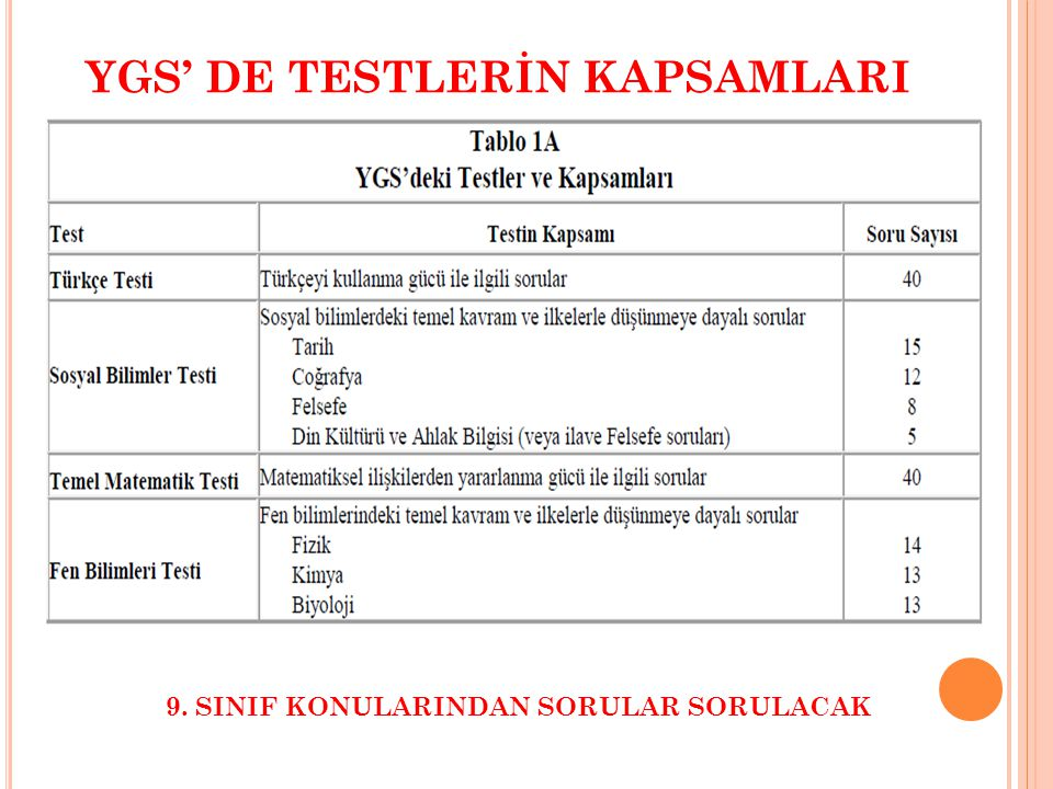 YGS' DE TESTLERİN KAPSAMLARI 9. SINIF KONULARINDAN SORULAR SORULACAK